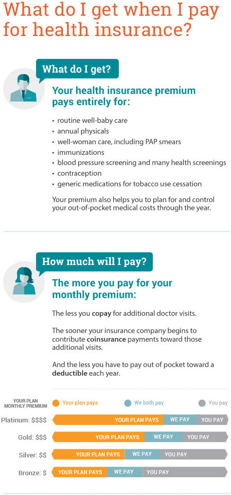What do I get when I pay for health insurance